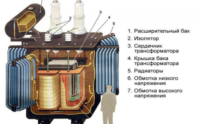 Маслоприемник трансформатора